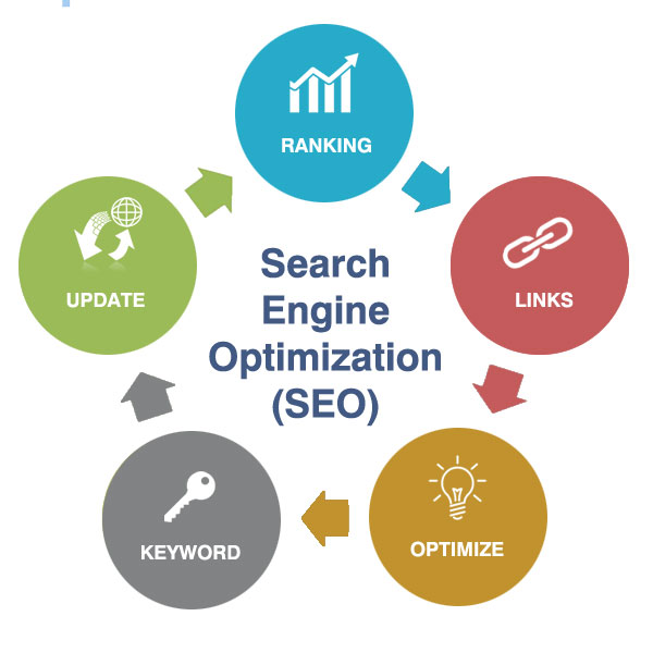 search-engine-optimization : SEO In HTML Pages