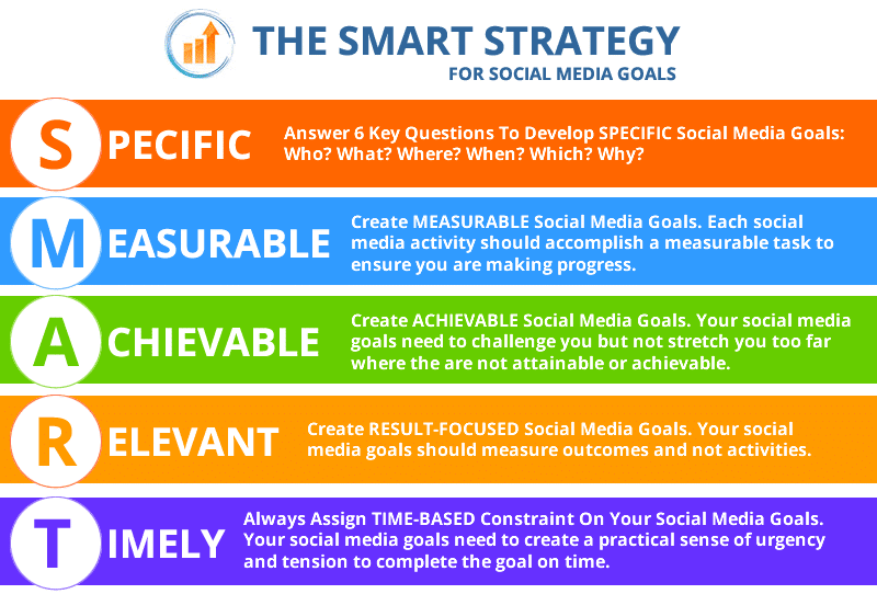 the smart strategy