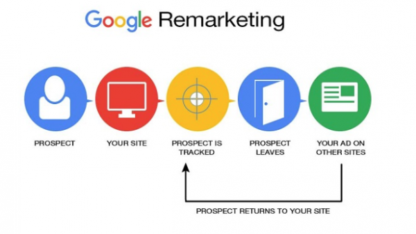 google_ads_remarketing : Increase Traffic to Your Website