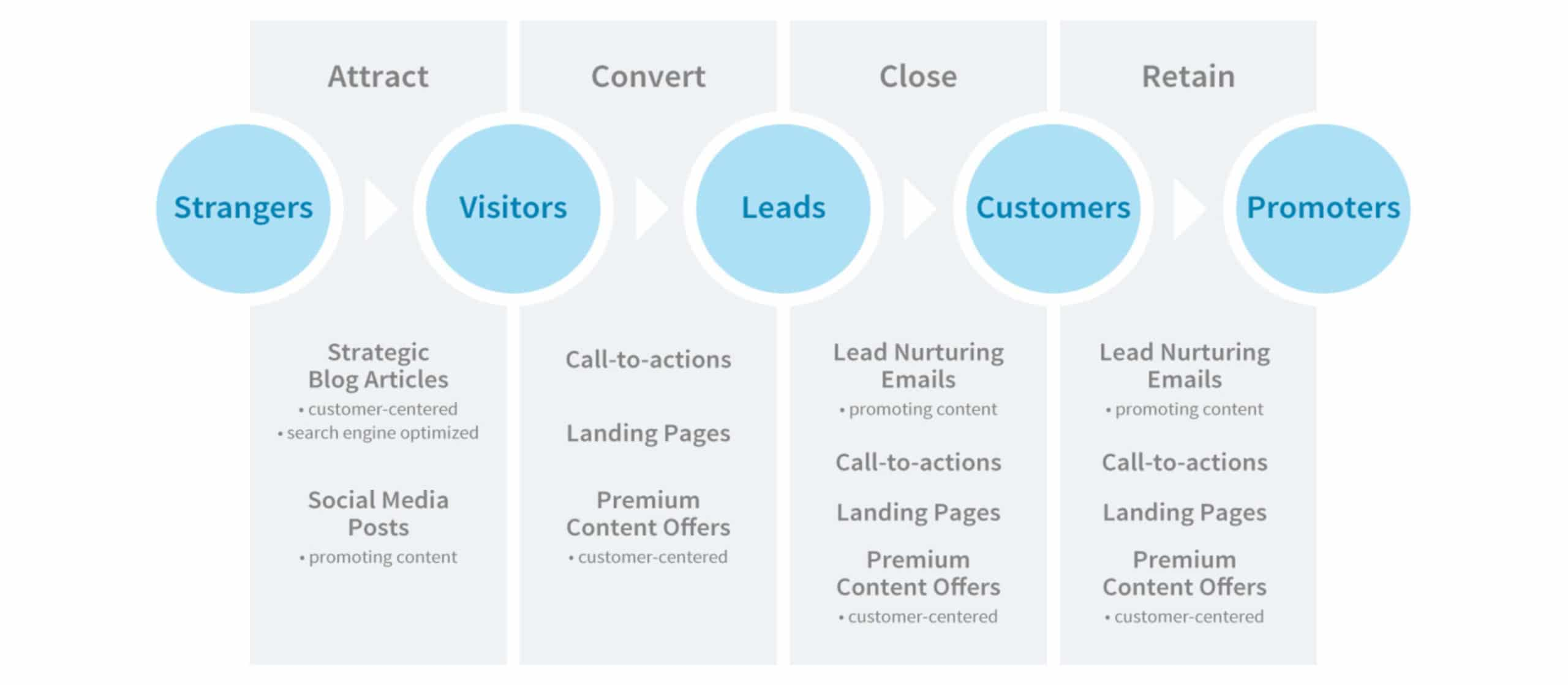 inbound-marketing-funnel Reduce Cost Per Lead