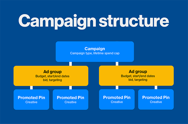 Analyze and optimize your PPC campaign strategy